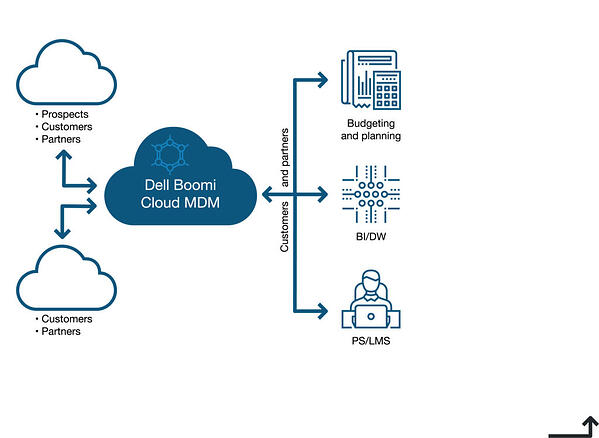 Cloud-MDM-system-data-flow-1024x749